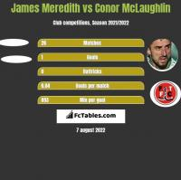 James Meredith vs Conor McLaughlin h2h player stats