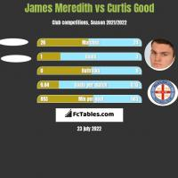 James Meredith vs Curtis Good h2h player stats