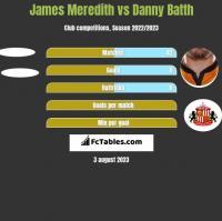 James Meredith vs Danny Batth h2h player stats