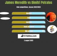 James Meredith vs Dimitri Petratos h2h player stats