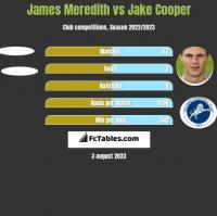 James Meredith vs Jake Cooper h2h player stats