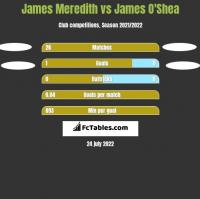 James Meredith vs James O'Shea h2h player stats