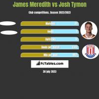 James Meredith vs Josh Tymon h2h player stats