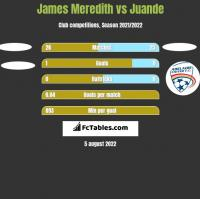 James Meredith vs Juande h2h player stats