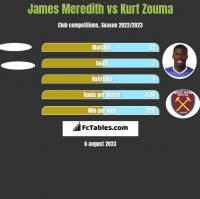 James Meredith vs Kurt Zouma h2h player stats