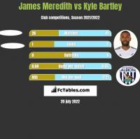 James Meredith vs Kyle Bartley h2h player stats