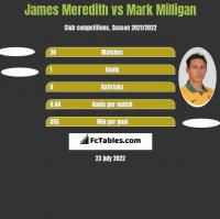 James Meredith vs Mark Milligan h2h player stats