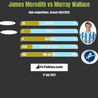 James Meredith vs Murray Wallace h2h player stats