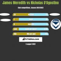 James Meredith vs Nicholas D'Agostino h2h player stats