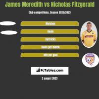 James Meredith vs Nicholas Fitzgerald h2h player stats