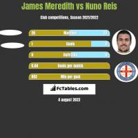 James Meredith vs Nuno Reis h2h player stats
