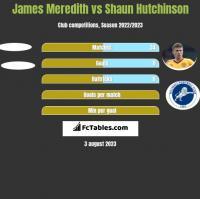 James Meredith vs Shaun Hutchinson h2h player stats