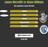 James Meredith vs Shaun Williams h2h player stats