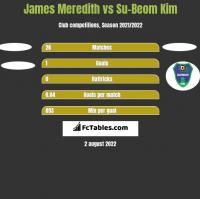 James Meredith vs Su-Beom Kim h2h player stats