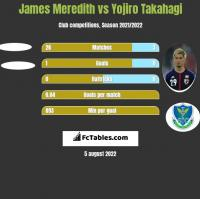 James Meredith vs Yojiro Takahagi h2h player stats