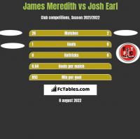 James Meredith vs Josh Earl h2h player stats