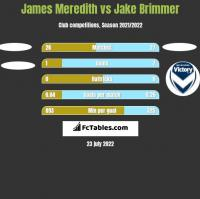 James Meredith vs Jake Brimmer h2h player stats