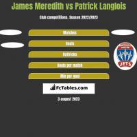 James Meredith vs Patrick Langlois h2h player stats