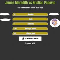 James Meredith vs Kristian Popovic h2h player stats