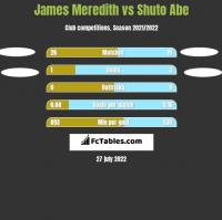 James Meredith vs Shuto Abe h2h player stats