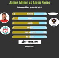 James Milner vs Aaron Pierre h2h player stats