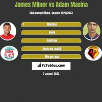 James Milner vs Adam Masina h2h player stats
