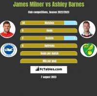 James Milner vs Ashley Barnes h2h player stats