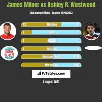 James Milner vs Ashley R. Westwood h2h player stats