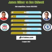 James Milner vs Ben Chilwell h2h player stats