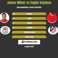 James Milner vs Caglar Soyuncu h2h player stats