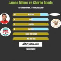James Milner vs Charlie Goode h2h player stats