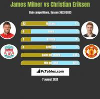 James Milner vs Christian Eriksen h2h player stats