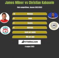 James Milner vs Christian Kabasele h2h player stats