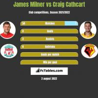 James Milner vs Craig Cathcart h2h player stats