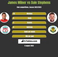 James Milner vs Dale Stephens h2h player stats