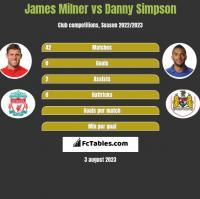 James Milner vs Danny Simpson h2h player stats