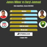 James Milner vs Daryl Janmaat h2h player stats