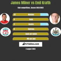 James Milner vs Emil Krafth h2h player stats