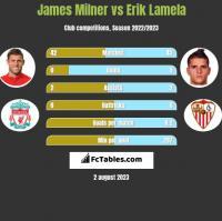 James Milner vs Erik Lamela h2h player stats