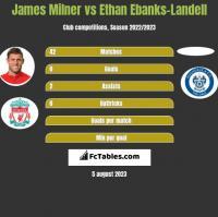 James Milner vs Ethan Ebanks-Landell h2h player stats