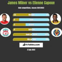 James Milner vs Etienne Capoue h2h player stats