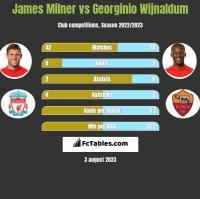 James Milner vs Georginio Wijnaldum h2h player stats