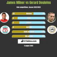 James Milner vs Gerard Deulofeu h2h player stats