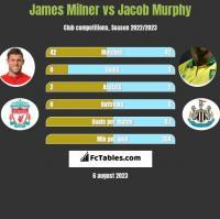 James Milner vs Jacob Murphy h2h player stats