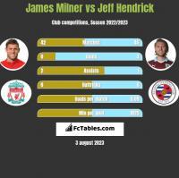 James Milner vs Jeff Hendrick h2h player stats