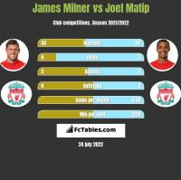 James Milner vs Joel Matip h2h player stats