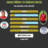 James Milner vs Kadeem Harris h2h player stats