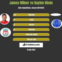 James Milner vs Kaylen Hinds h2h player stats