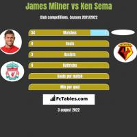 James Milner vs Ken Sema h2h player stats
