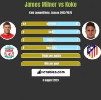 James Milner vs Koke h2h player stats